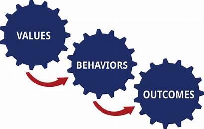 Values Behaviours Notes Behaviour Outcome Upplagd Kl