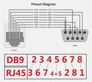 Rs232 Wiring Diagram Db9  U2013 Vivresaville Com