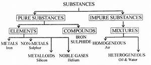 New Simplified Chemistry Class 6 Icse Solutions