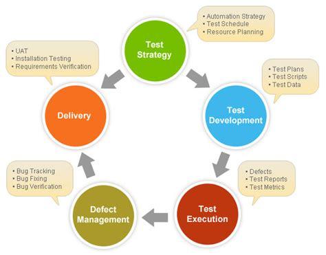 technical test strategy jamkey