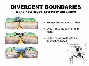 Plate tectonics plate boundaries ppt video online download for How does subduction change the ocean floor