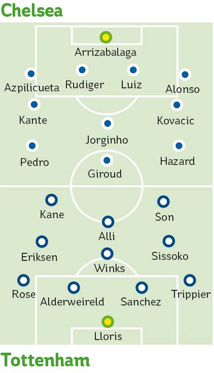 Tottenham vs Chelsea: Carabao Cup semi-final kick-off time ...