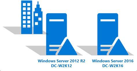 upgrade domain controllers  windows server