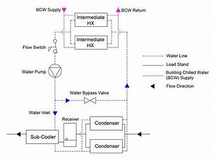 Schematic Of Cooling Water Loop The Bypass Valve Acts As