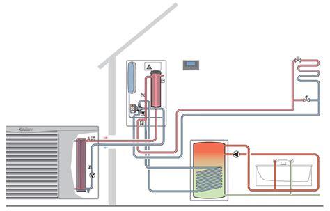 Обзор 10 тепловых насосов для отопления частного дома