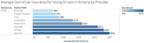 cheapest car insurance for 18 year what s a cheap car insurance in arizona for an 18 year