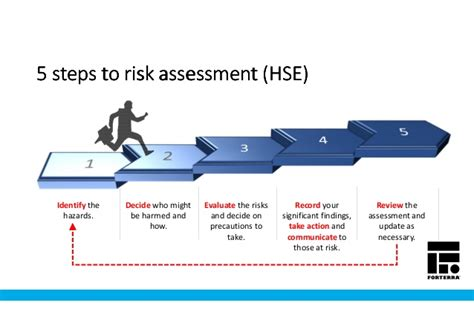 Staircase Method by Managing Risk Amp Risk Assessment Making The Right Decisions