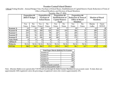 Frontier Central School District / Overview
