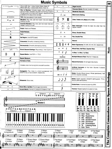 Sheet Music Symbols and Their Meanings
