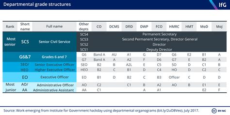 Civil Service Definition | Examples and Forms