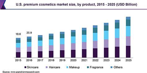 Global Premium Cosmetics Market Size | Industry Report, 2025
