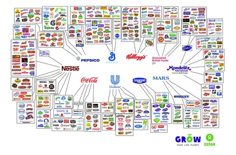 10 Companies that Control the Food Industry | Daily ...