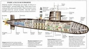 Modern Nuclear Submarine Diagram