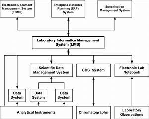 Laboratory Information Management Systems  Lims  Selection