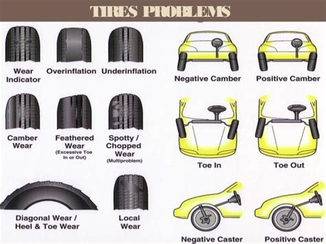 All Types Of Tires By Ankush Agrawal