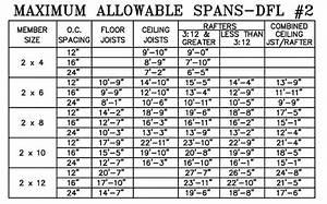 Deck Floor Joist Span Chart