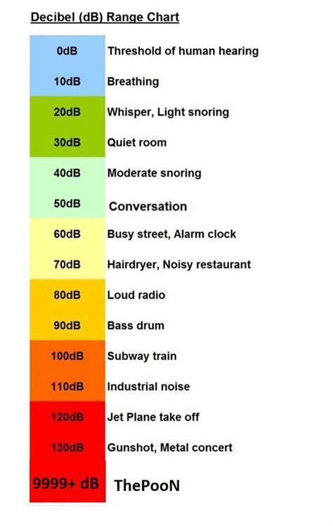 decibel scale osugame