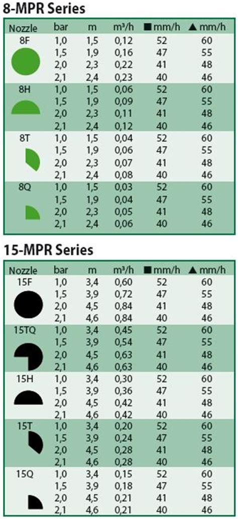 mpr series nozzles rain bird