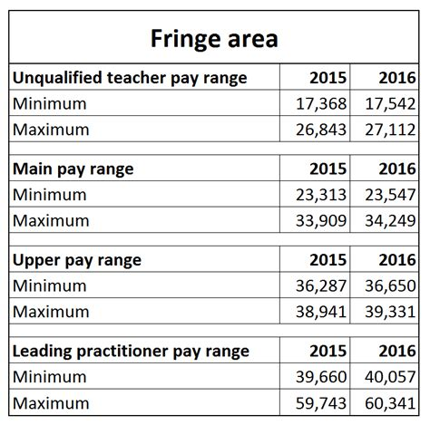 pay scales from september 2016 442 | 22