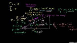 34 Khan Academy Free Body Diagram