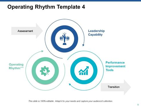 operating rhythm powerpoint
