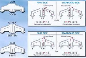 Back Half Of Mercruiser 4 3 V6 Engine Diagram