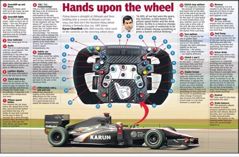 What Are The Steering Controls In F1 Car?