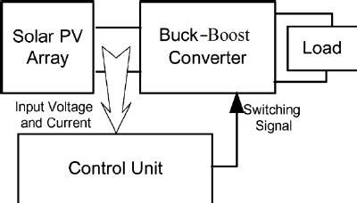 Pv Diagram Unit by Block Diagram Representation Of The Total Pv Module The