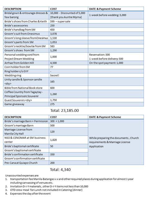 my wedding budget dianaruth s journal