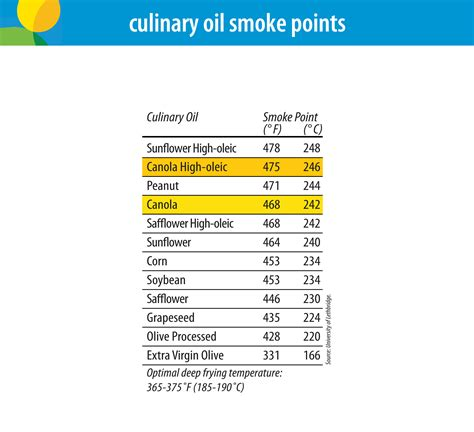peanut smoke point canola smoke point 28 images not all cooking oils are equal here s how to always choose