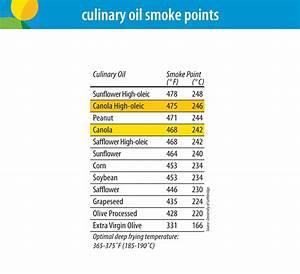 Cooking With Canola Oil Canolainfo Canola Oil Good