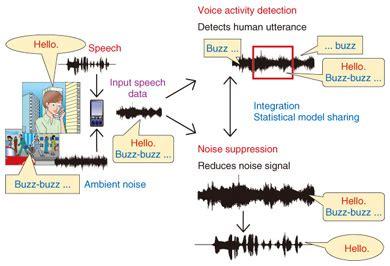 speech recognition technology   adapt