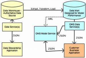 Conceptual Data Provisioning Architecture For Oms Model