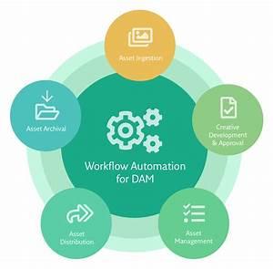Extensis Unveils Portfolio Workflow Automation For Digital