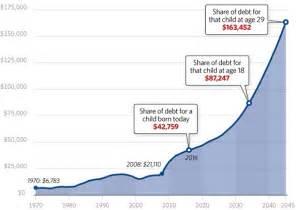 2016 Us National Debt Chart