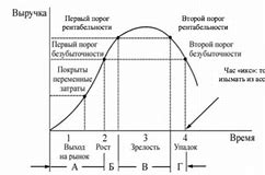 порог рентабельности формула расчета