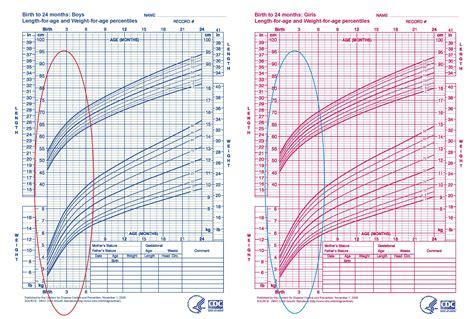 Average Newborn Weight Gain Mukeshbalanicom