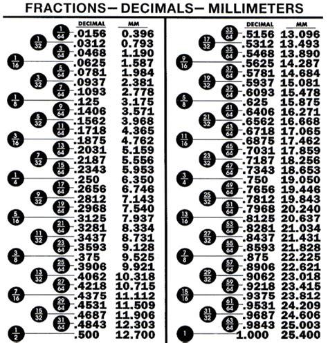 Fraction Decimal Millimeter Conversion Chart