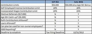 self employed retirement plans solo 401k versus sep ira With solo 401k plan documents