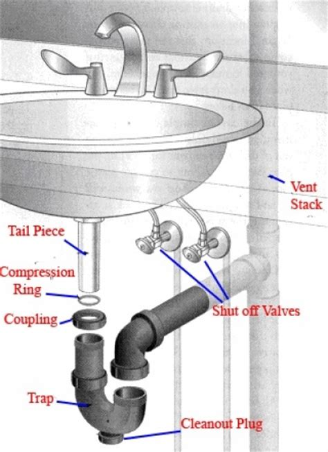 Installing New Sink Drain by How To Install A Pedestal Sink