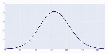 Binomial Distribution Python Graph Data Create Plotly
