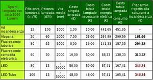 Lumen Watt Tabelle Led : isiss d sartor lampadine a basso consumo ~ Eleganceandgraceweddings.com Haus und Dekorationen