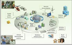 Health System Infrastructure Y Jan Health Systems