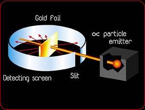 Christina U0026 39 S Chemistry Blog  Rutherford U0026 39 S Gold Foil Experiment