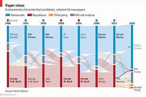 Daily Chart  American Newspapers Resoundingly Reject