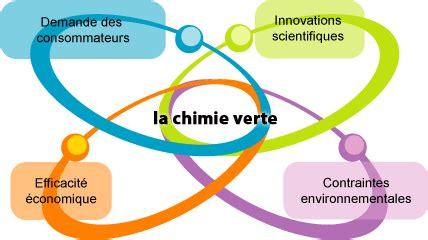 la chimie en cuisine qu 39 est ce que la chimie verte faites le plein d 39 avenir biomasse solaire eolien