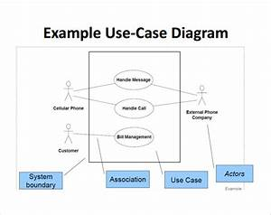 Free 14  Sample Use Case Diagram In Pdf