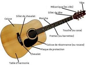 Li Guitare A Le by Anatomie De La Guitare Acoustrique Youjbguitar
