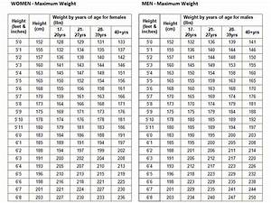 Height Weight Chart Army Standards Body Mass Index House