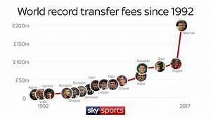 Neymar to PSG: World record transfers as £198m move edges ...
